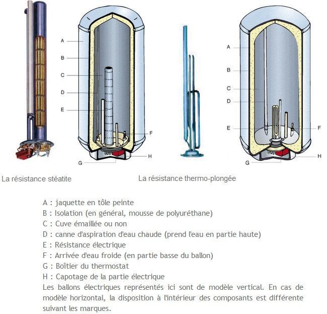 Schéma ballons électriques - Artisans Bernard et Sylvestre (75003)